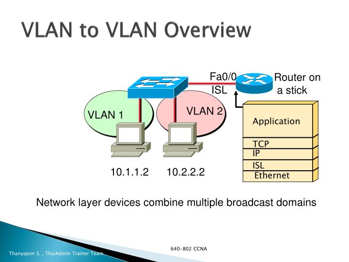 VLAN to VLAN Overview