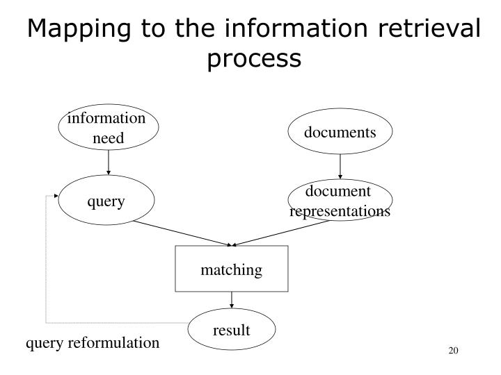 Mapping to the information retrieval process