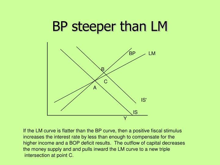 BP steeper than LM