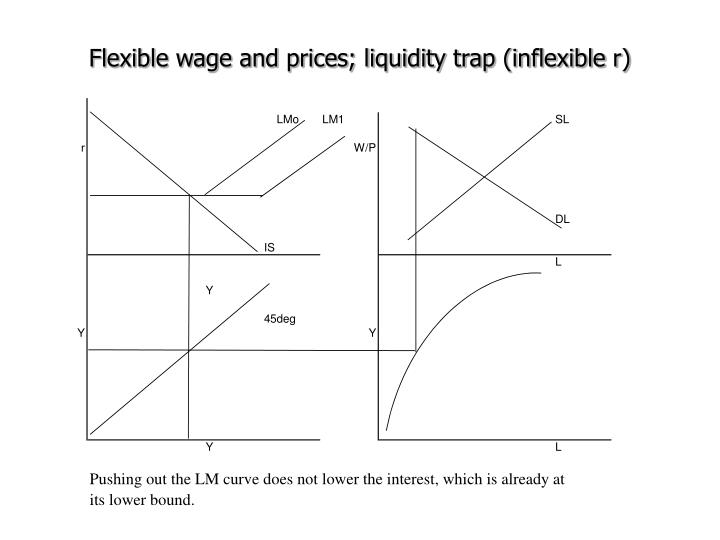 Flexible wage and prices; liquidity trap (inflexible r)