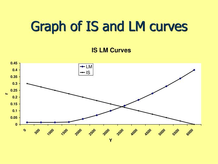 Graph of IS and LM curves