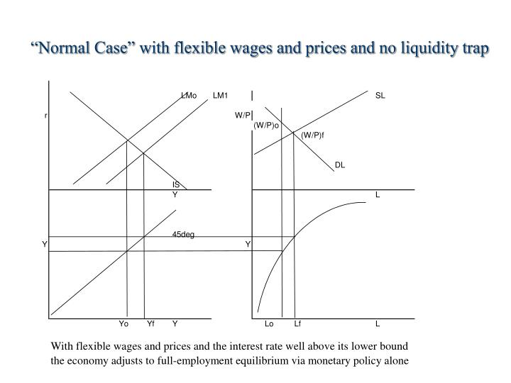 """Normal Case"" with flexible wages and prices and no liquidity trap"