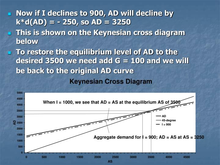 Now if I declines to 900, AD will decline by k*d(AD) = - 250, so AD = 3250