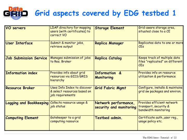 Grid aspects covered by EDG testbed 1