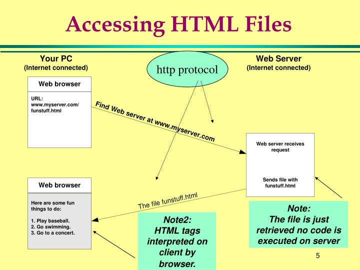 Accessing HTML Files