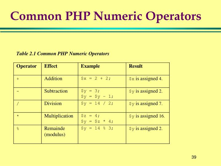 Common PHP Numeric Operators