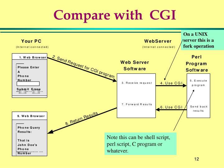 Compare with  CGI
