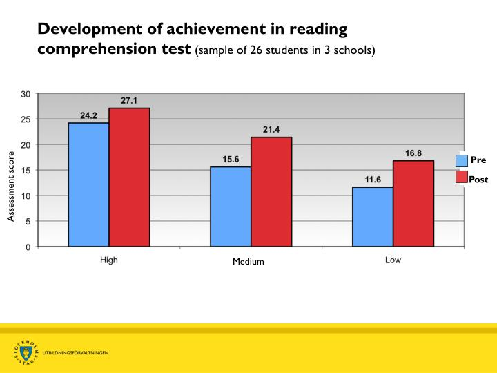 Development of achievement in reading comprehension test