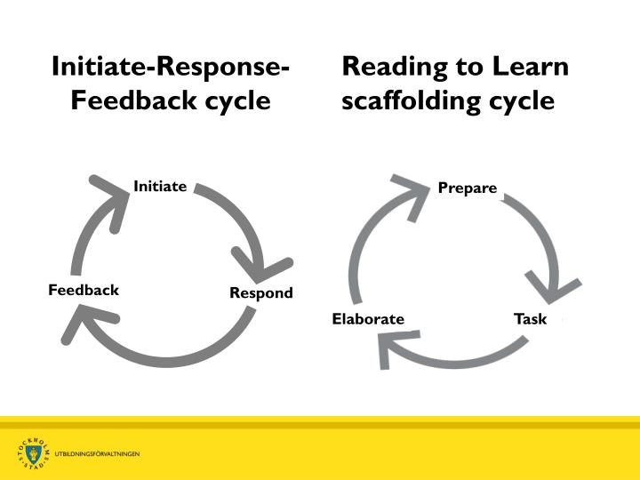 Initiate-Response-Feedback cycle