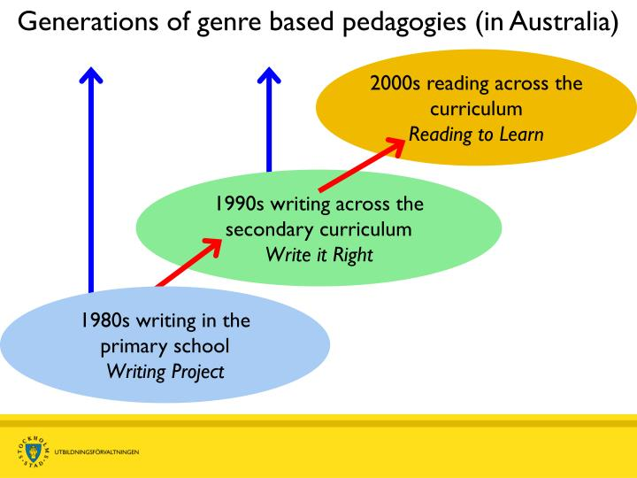 Generations of genre based pedagogies (in Australia)