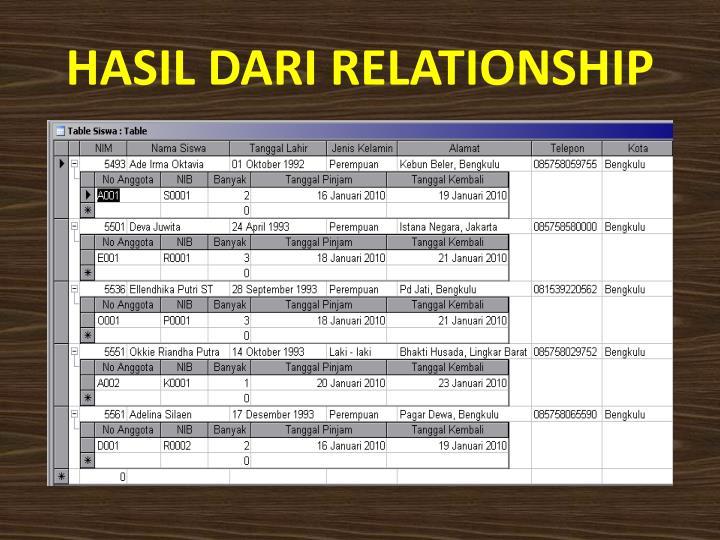 HASIL DARI RELATIONSHIP