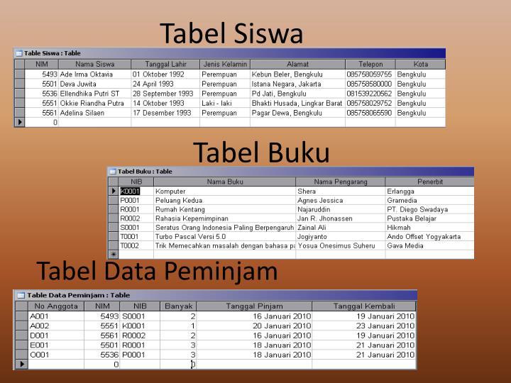 Tabel Siswa