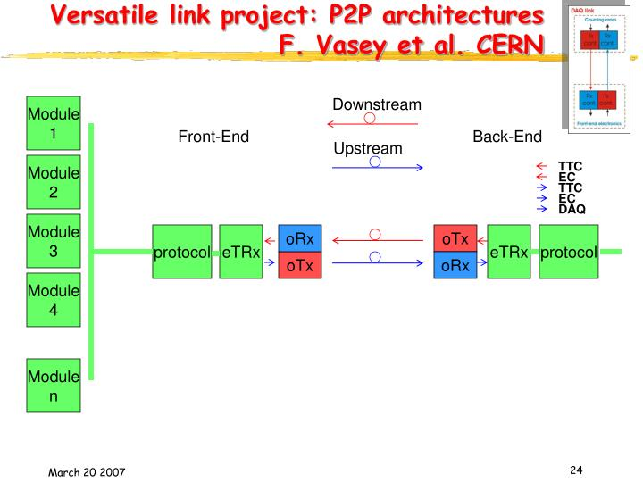 Versatile link project: P2P architectures