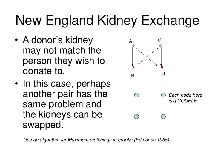 New England Kidney Exchange
