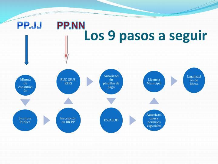 Los 9 pasos a seguir