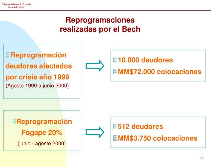 Reprogramaciones realizadas por el Bech