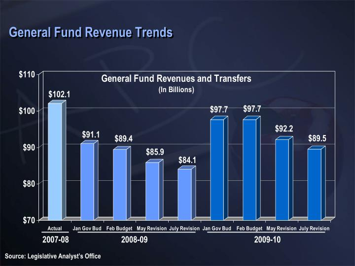 General Fund Revenue Trends