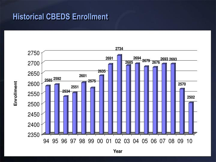 Historical CBEDS Enrollment