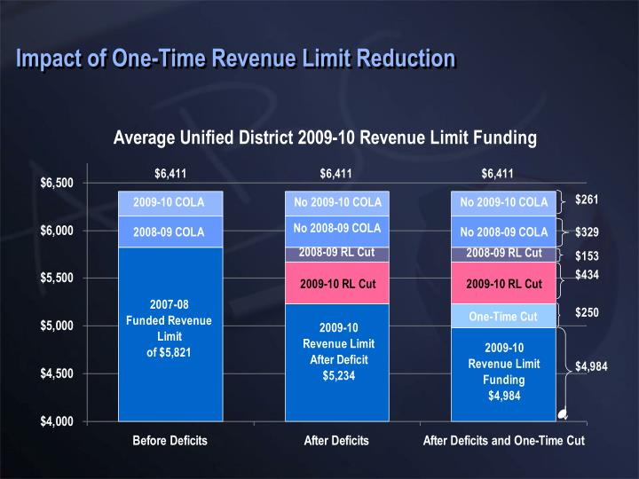 Impact of One-Time Revenue Limit Reduction