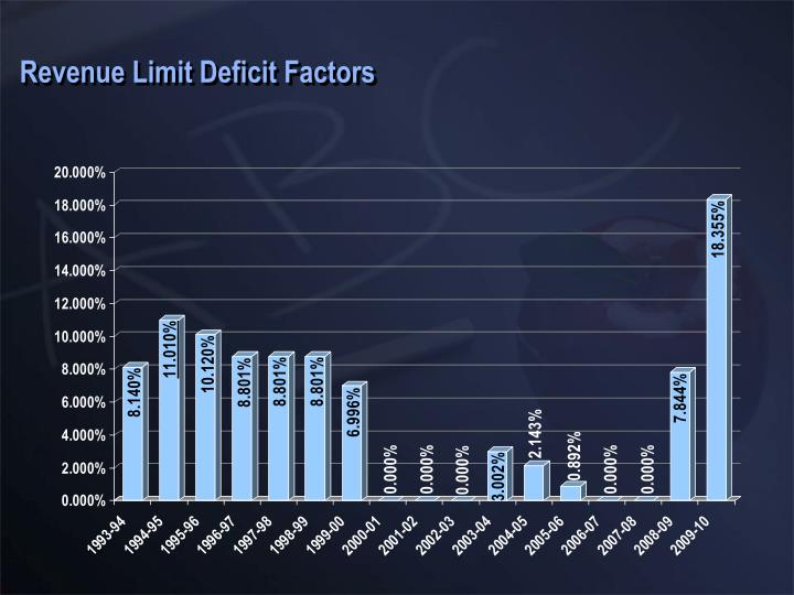 Revenue Limit Deficit Factors