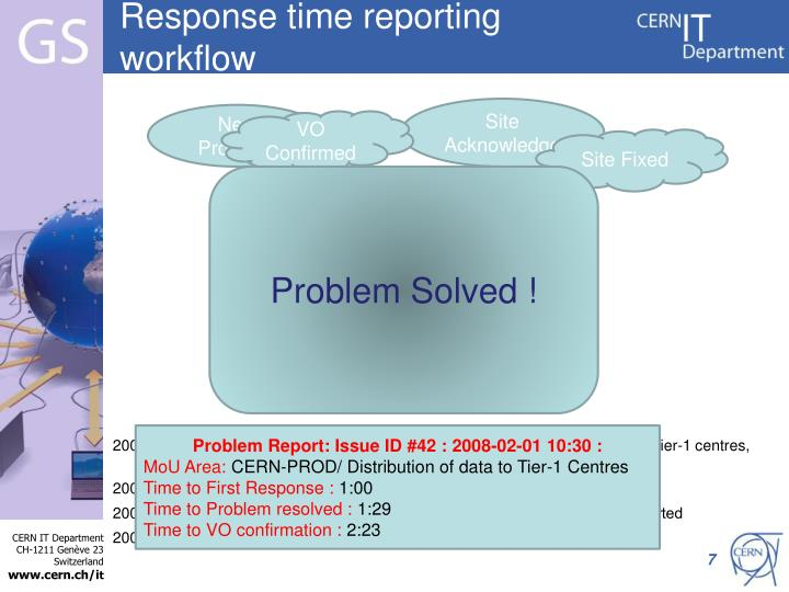 Response time reporting workflow
