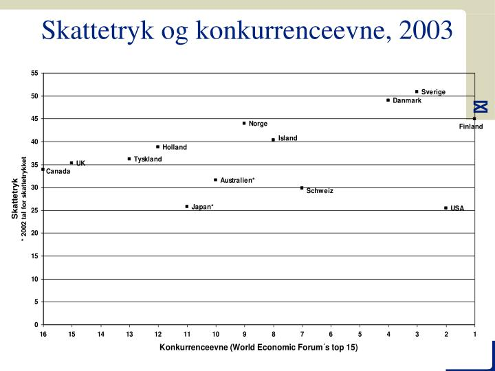 Skattetryk og konkurrenceevne, 2003
