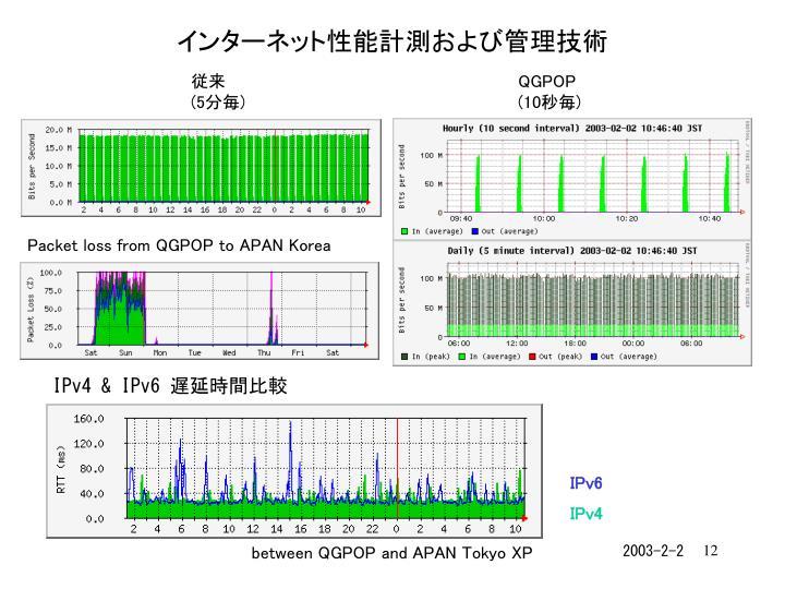 Packet loss from QGPOP to APAN Korea