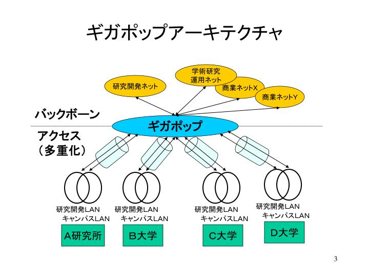 研究開発LAN