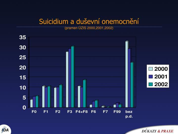 Suicidium a duševní onemocnění