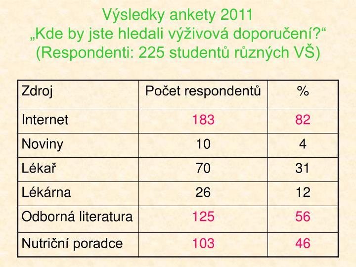 Výsledky ankety 2011