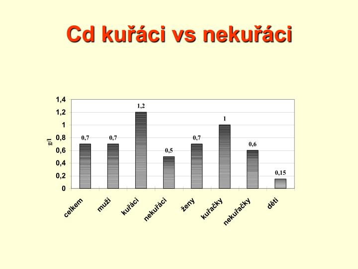 Cd kuřáci vs nekuřáci