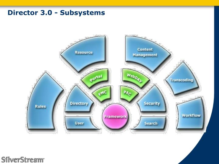Director 3.0 - Subsystems