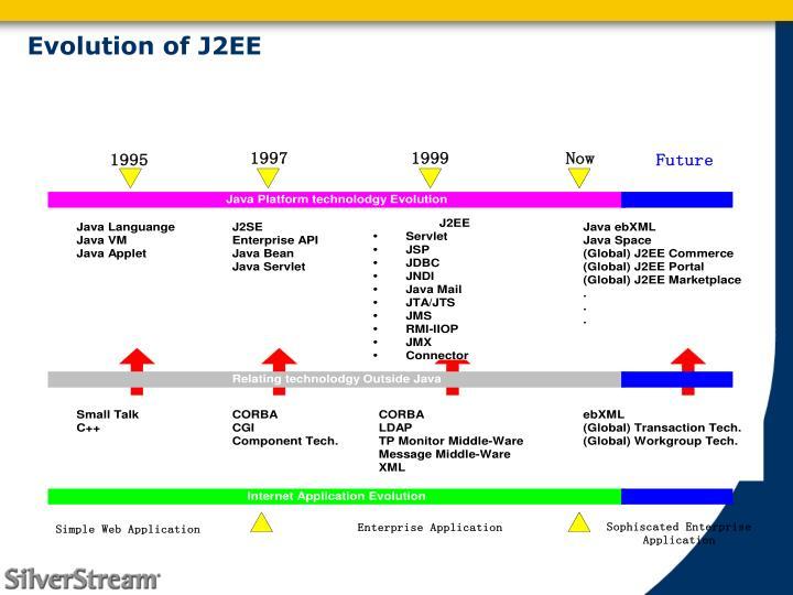 Evolution of J2EE