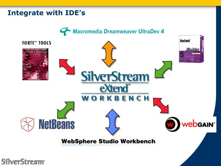 Integrate with IDE's