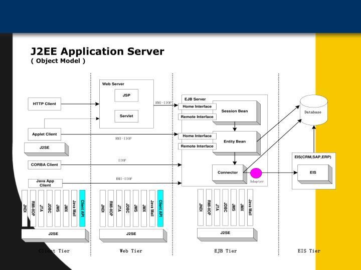 J2EE Application Server