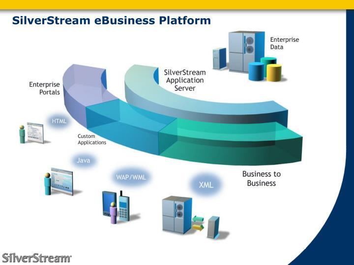 SilverStream eBusiness Platform