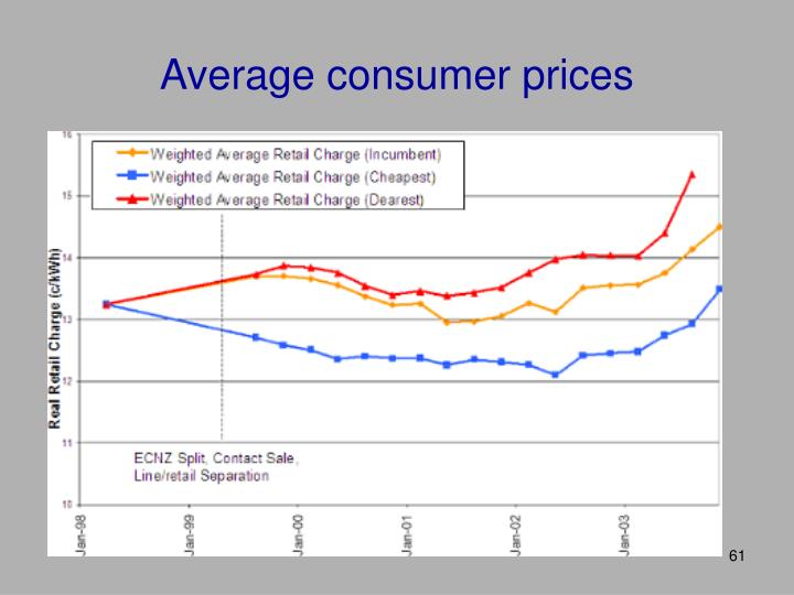 Average consumer prices