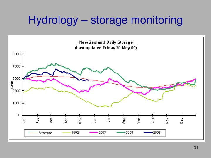 Hydrology – storage monitoring
