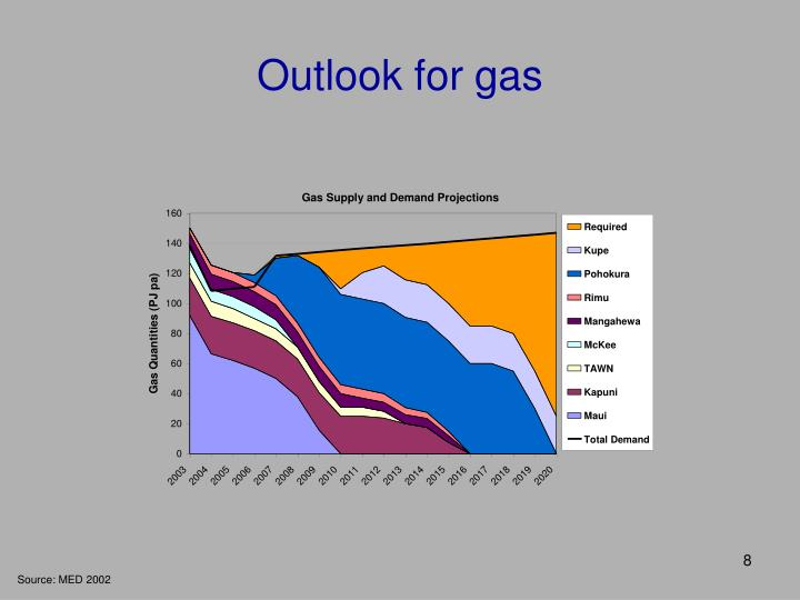Outlook for gas