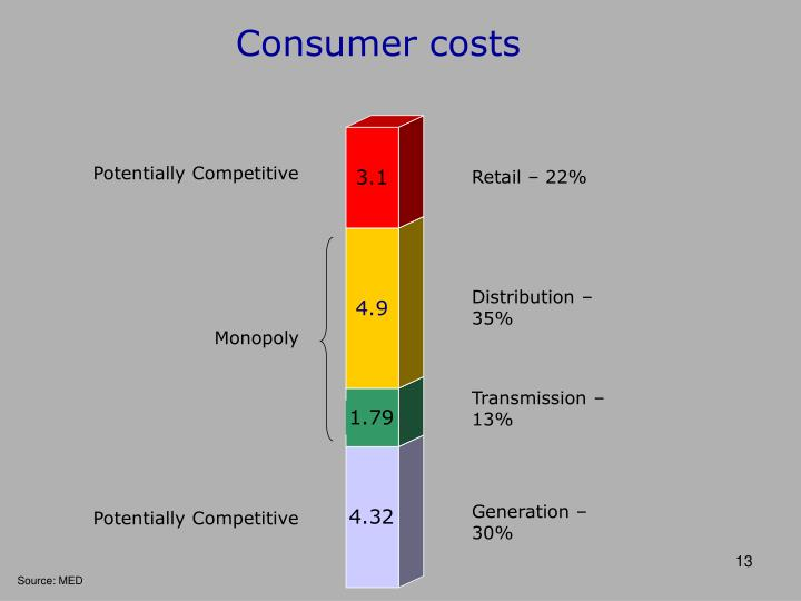 Consumer costs