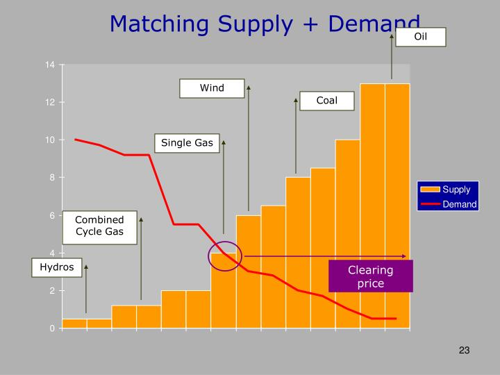 Matching Supply + Demand