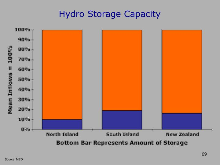 Hydro Storage Capacity