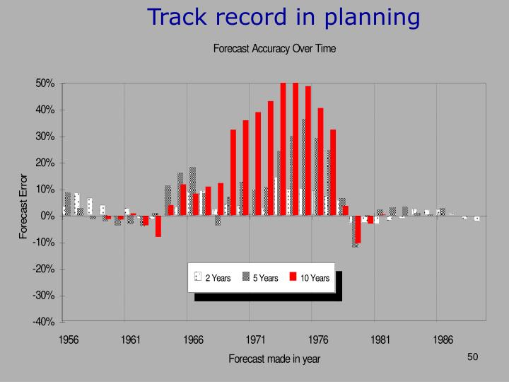 Track record in planning