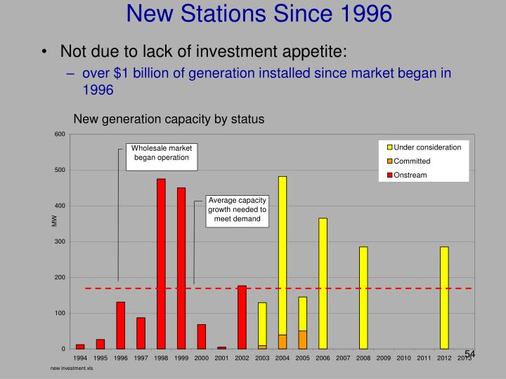 New Stations Since 1996
