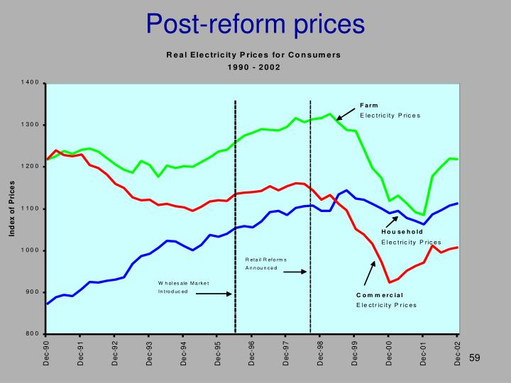 Post-reform prices