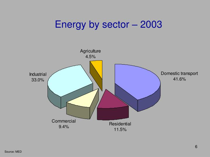 Energy by sector – 2003