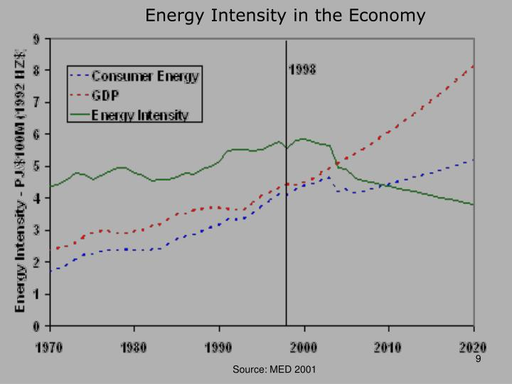 Energy Intensity in the Economy