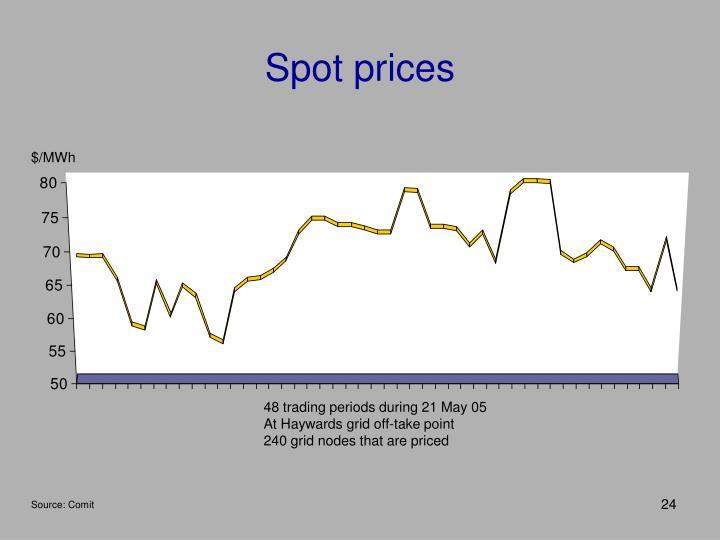 Spot prices