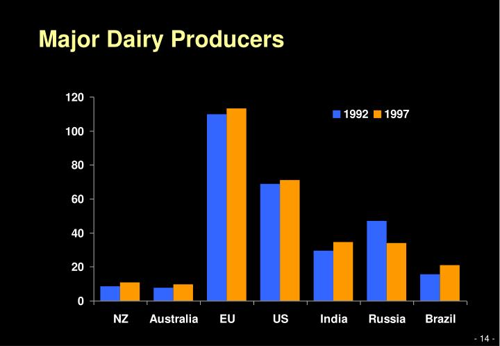 Major Dairy Producers