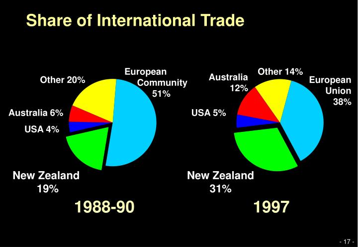 Share of International Trade